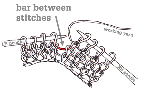 the bar between stitches is lifted and knit into when working an m1L or m1R.