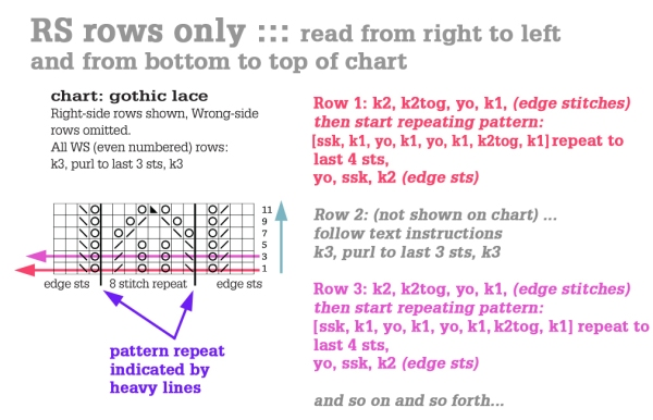 How To Read A Knitting Chart Tin Can Knits New How To Read A Knitting Pattern