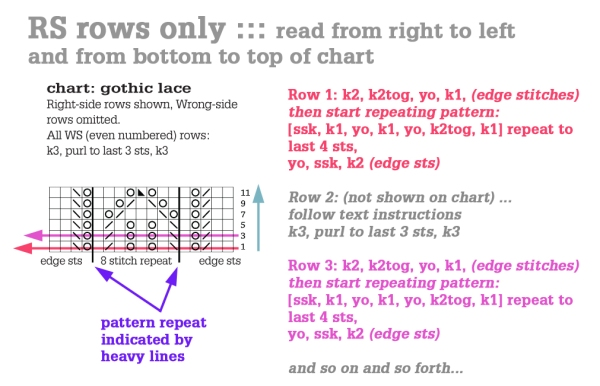 Knitting Charts How To Read : How to read a knitting chart tin can knits