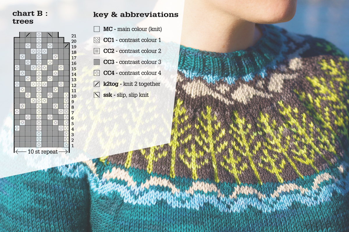 Knitting Stitches Abbreviations : How to read a knitting chart tin can knits