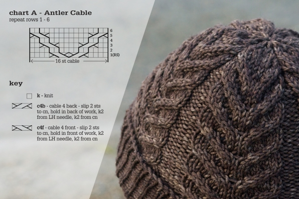 Knitting Cable Stitch In The Round : How to read a knitting chart Tin Can Knits