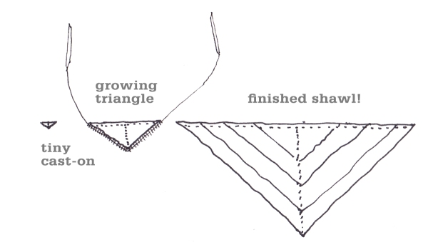 Grain Shawl Process