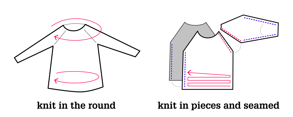 Seamless and seamed sweater construction methods. Illustration.