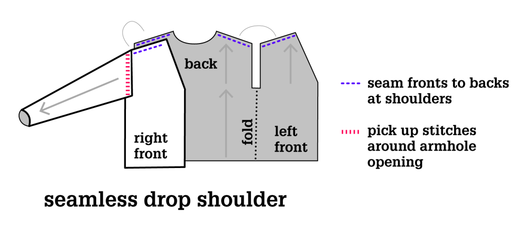 Construction process for a mostly-seamless drop-shoulder cardigan. Illustration.